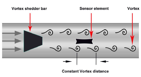 جریان فلومتر ورتکس VX 570